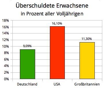 Überschuldete Erwachsene, prozentual, in BRD (9,09 %), USA (16,1 %) und GB (11,3 %)